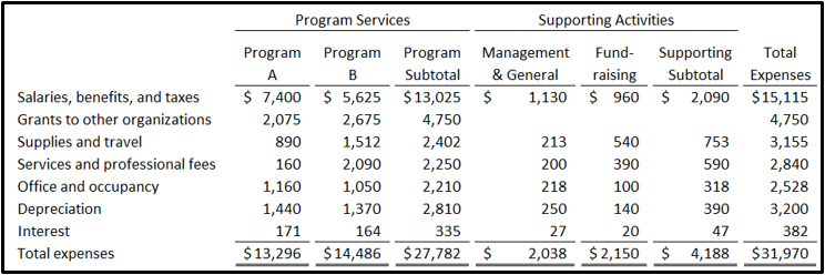 Sample Statement of Functional Expenses - Virginia Nonprofit Accounting