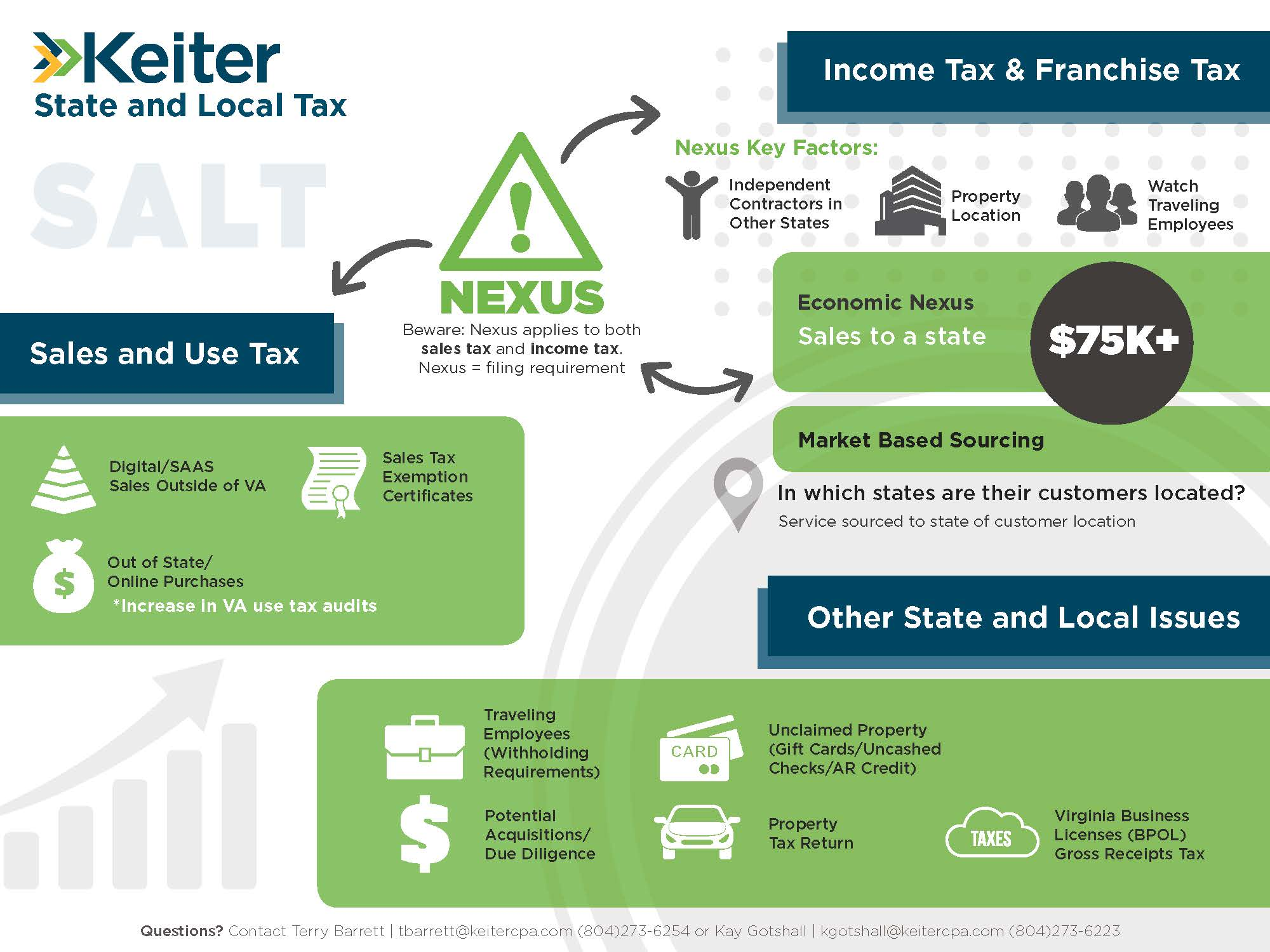 Keiter State and Local Tax | Nexus infographic