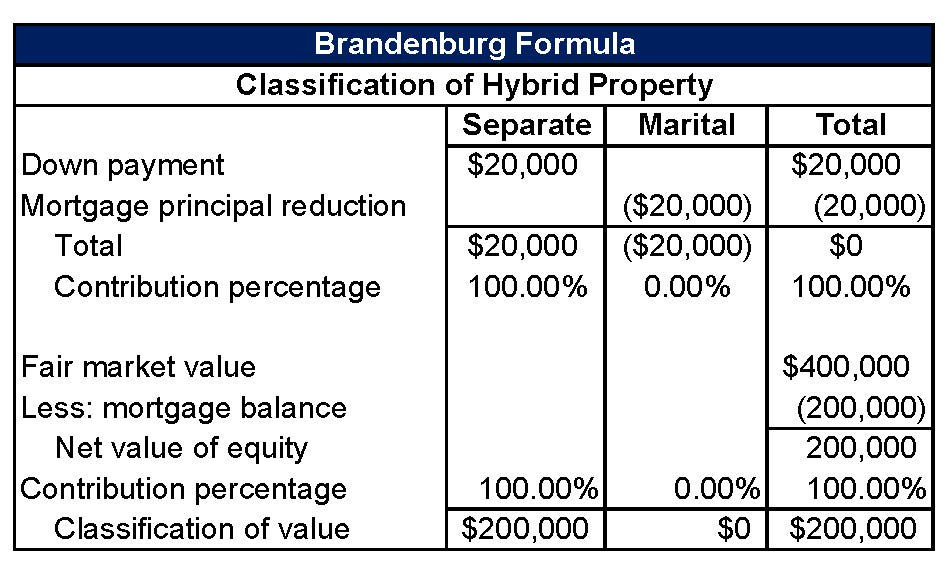 Bradenburg Formula, Classification of Hybrid Property, Valuation Services, Keiter CPAs