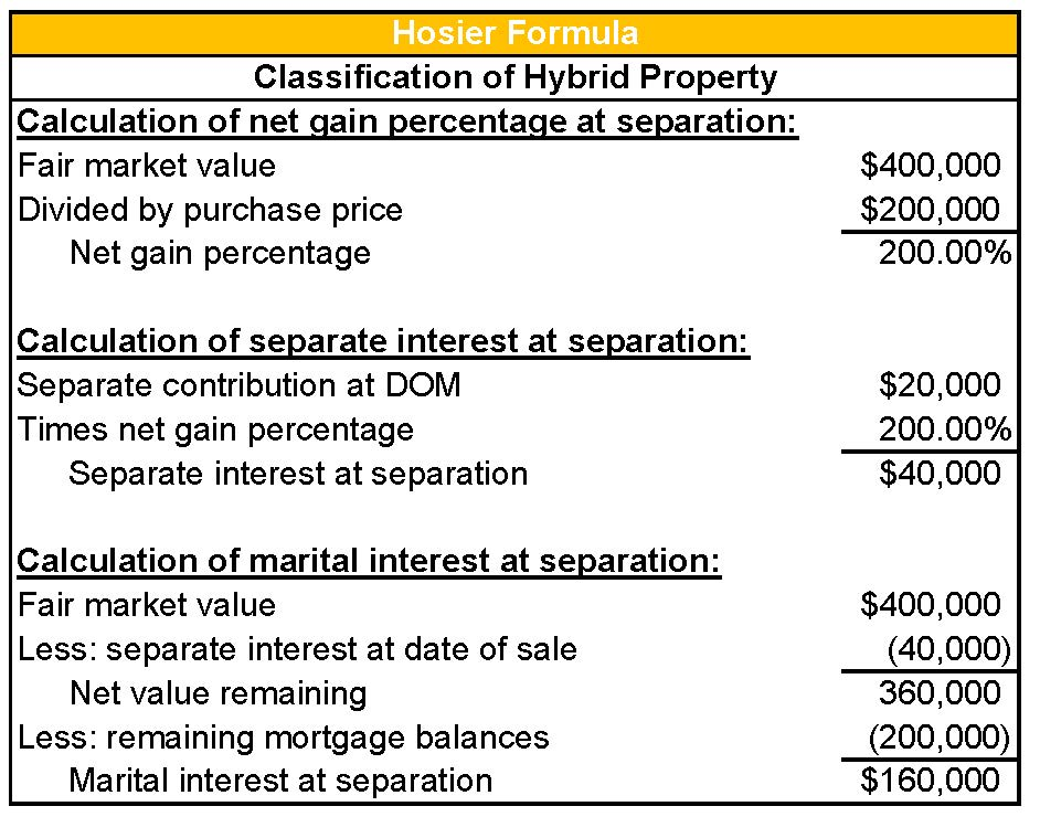Hosier Formula, Classification of Hybrid Property, Valuation Services, Keiter CPAs