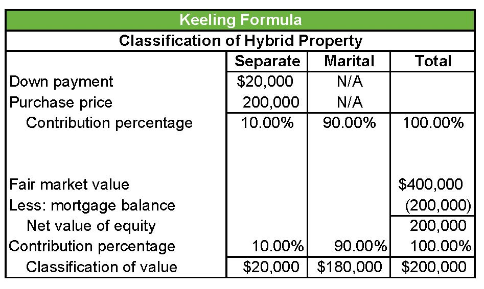Keeling Formula, Classification of Hybrid Property, Valuation Services, Keiter CPAs