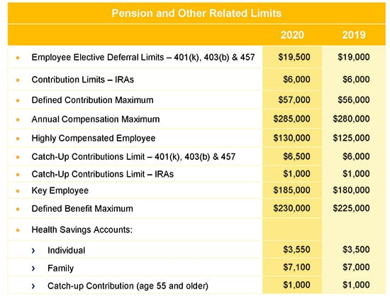 2020 Pension and Related Limits | Keiter CPAs