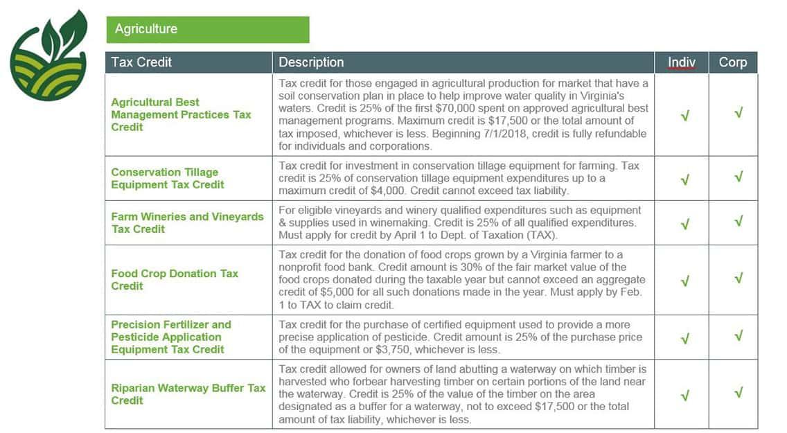 Virginia Tax Credits - Richmond CPA Firm