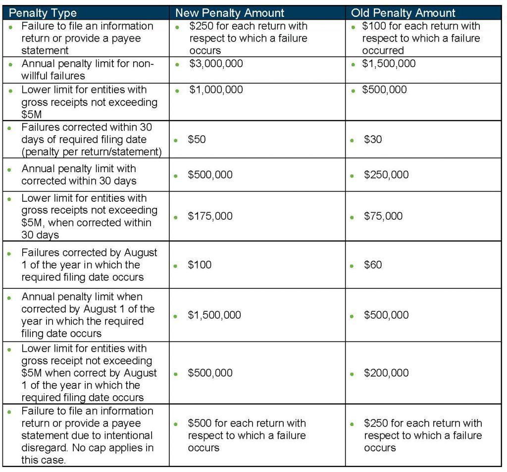 Tax Penalties - Virginia Tax Planning