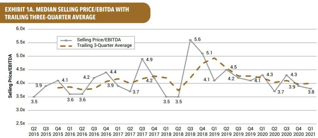 M&A Median Selling Price   EBITDA