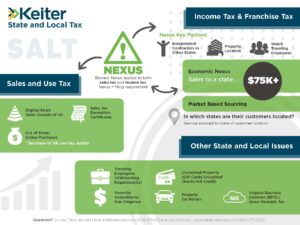 Economic Nexus - State Local Tax Services