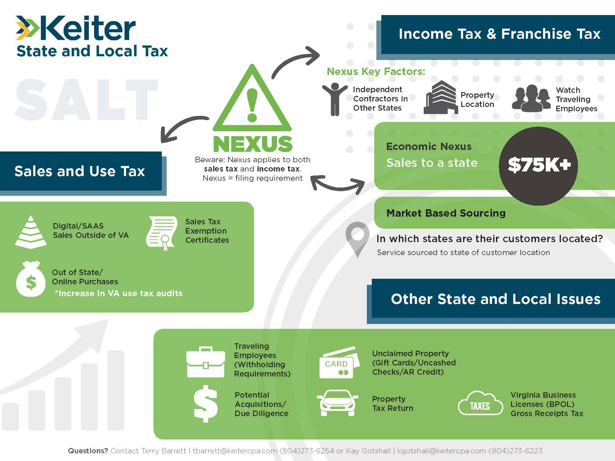 Keiter State and Local Tax   Nexus infographic
